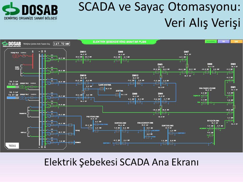 SCADA ve Sayaç Otomasyonu: Veri Alış Verişi Elektrik Şebekesi SCADA Ana Ekranı