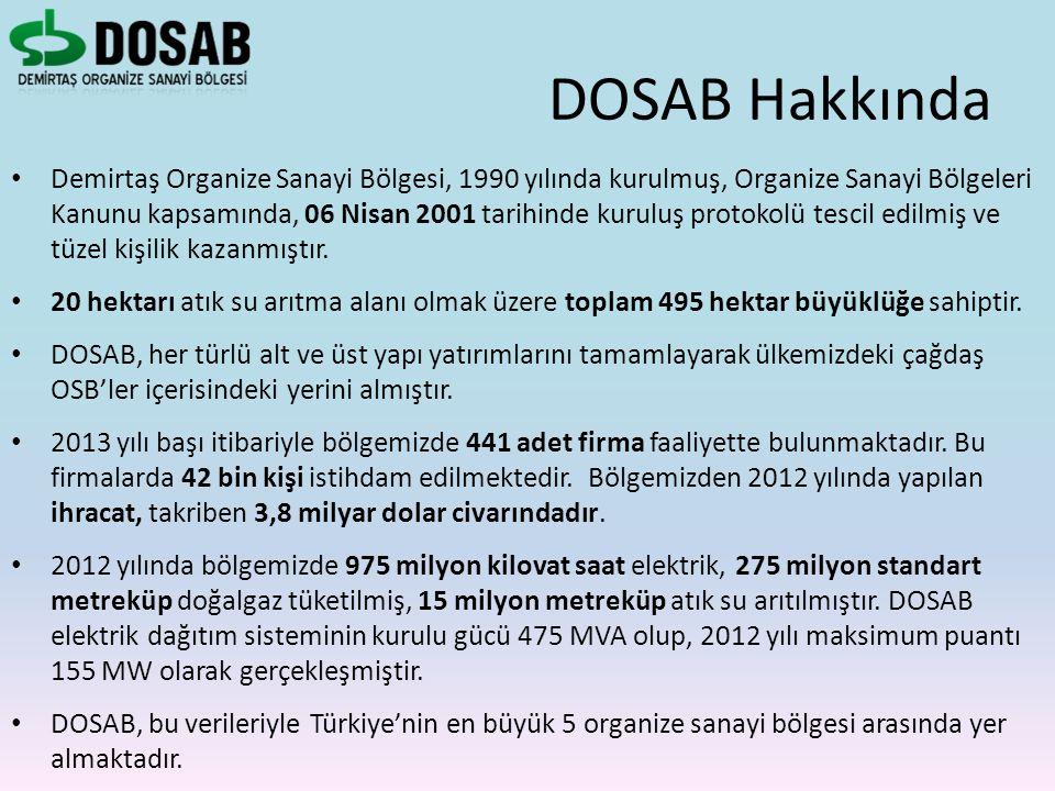 DOSAB Hakkında Demirtaş Organize Sanayi Bölgesi, 1990 yılında kurulmuş, Organize Sanayi Bölgeleri Kanunu kapsamında, 06 Nisan 2001 tarihinde kuruluş p