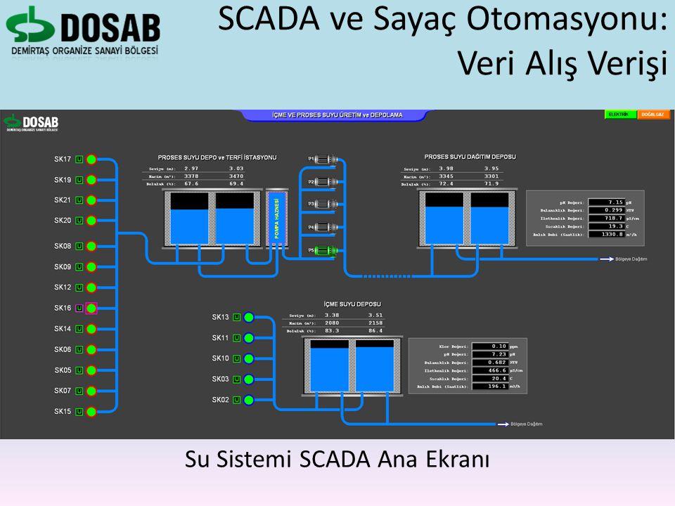 Su Sistemi SCADA Ana Ekranı SCADA ve Sayaç Otomasyonu: Veri Alış Verişi