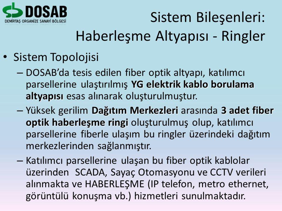 Sistem Topolojisi YG elektrik kablo borulama altyapısı – DOSAB'da tesis edilen fiber optik altyapı, katılımcı parsellerine ulaştırılmış YG elektrik ka
