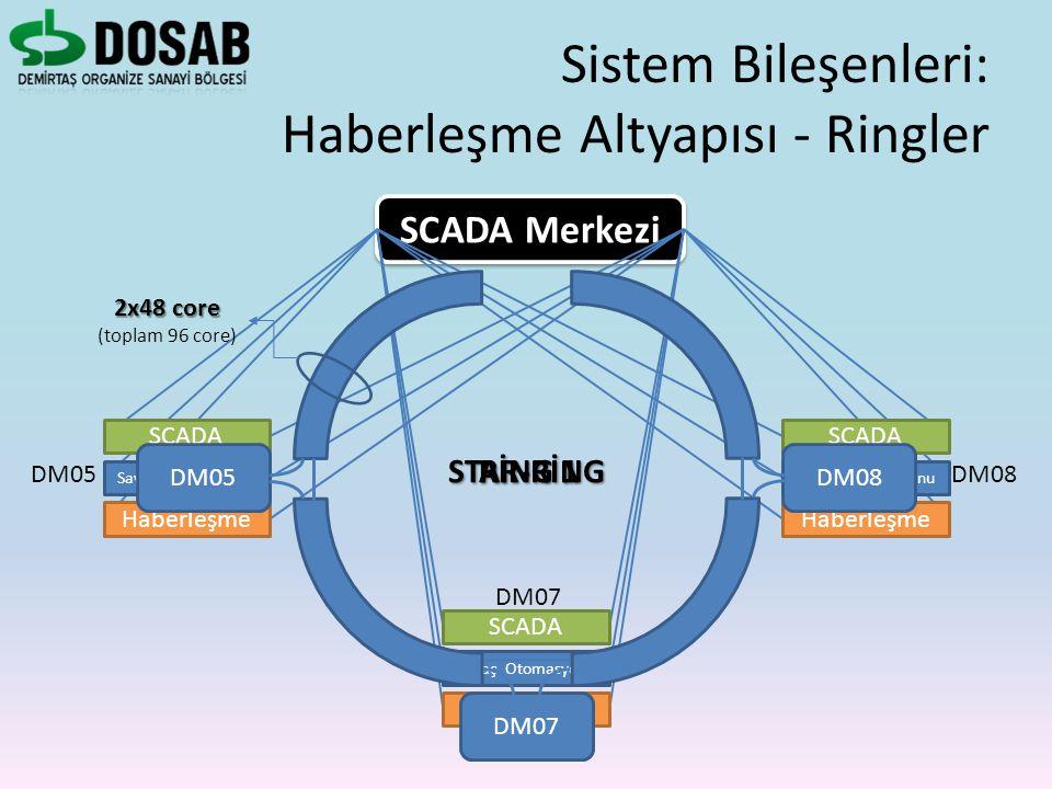 SCADA Merkezi SCADA Sayaç Otomasyonu Haberleşme DM05 SCADA Sayaç Otomasyonu Haberleşme DM07 SCADA Sayaç Otomasyonu Haberleşme DM08 DM05 DM07 DM08 STAR
