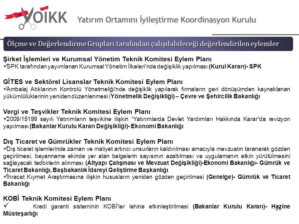 24 Ölçme ve Değerlendirme Grupları tarafından çalışılabileceği değerlendirilen eylemler Şirket İşlemleri ve Kurumsal Yönetim Teknik Komitesi Eylem Planı SPK tarafından yayımlanan Kurumsal Yönetim İlkeleri nde değişiklik yapılması (Kurul Kararı)- SPK GİTES ve Sektörel Lisanslar Teknik Komitesi Eylem Planı Ambalaj Atıklarının Kontrolü Yönetmeliği nde değişiklik yapılarak firmaların geri dönüşümden kaynaklanan yükümlülüklerinin yeniden düzenlenmesi (Yönetmelik Değişikliği) – Çevre ve Şehircilik Bakanlığı Vergi ve Teşvikler Teknik Komitesi Eylem Planı 2009/15199 sayılı Yatırımların teşvikine ilişkin Yatırımlarda Devlet Yardımları Hakkında Karar da revizyon yapılması (Bakanlar Kurulu Kararı Değişikliği)- Ekonomi Bakanlığı Dış Ticaret ve Gümrükler Teknik Komitesi Eylem Planı Dış ticaret işlemlerinde zaman ve maliyet artırıcı unsurların kaldırılması amacıyla mevzuatın taranarak gözden geçirilmesi, beyanname ekinde yer alan belgelerin sayısının azaltılması ve uygulamanın etkin yürütülmesini sağlayacak tedbirlerin alınması (Altyapı Çalışması ve Mevzuat Değişikliği)-Ekonomi Bakanlığı- Gümrük ve Ticaret Bakanlığı, Başbakanlık İdareyi Geliştirme Başkanlığı İhracat Kıymet Araştırmasına ilişkin hususların yeniden gözden geçirilmesi (Genelge)- Gümrük ve Ticaret Bakanlığı KOBİ Teknik Komitesi Eylem Planı Kredi garanti sisteminin KOBİ ler lehine etkinleştirilmesi (Bakanlar Kurulu Kararı)- Hazine Müsteşarlığı
