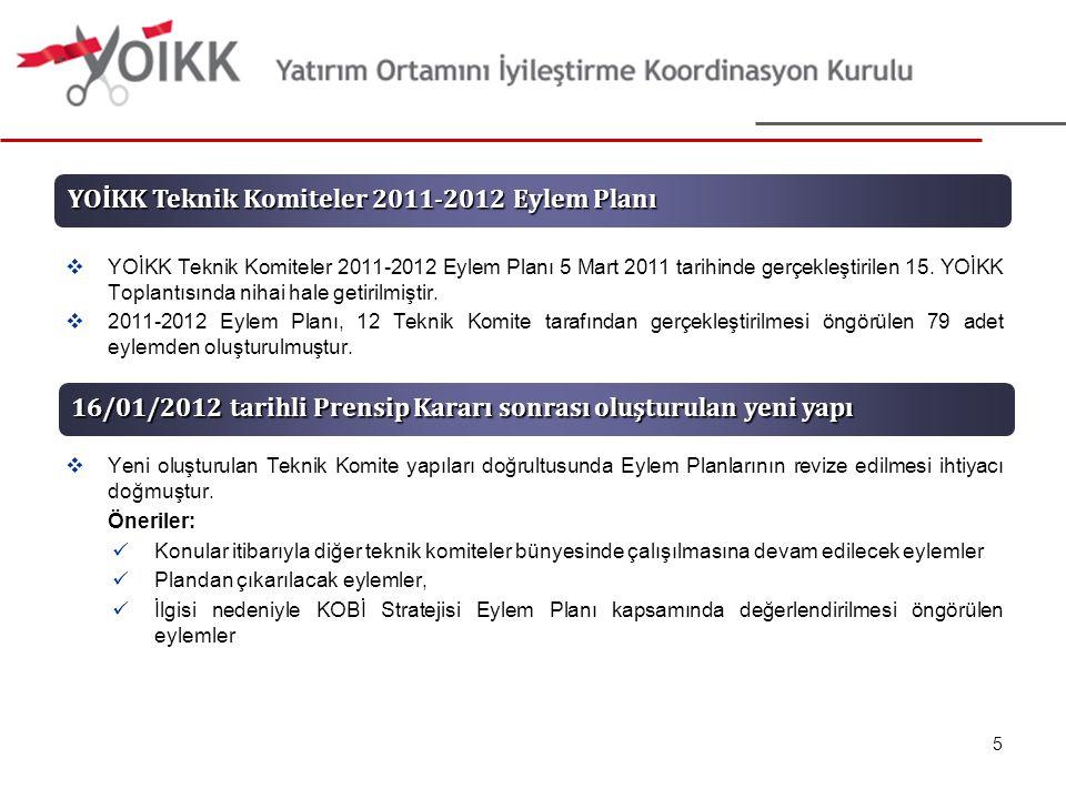  YOİKK Teknik Komiteler 2011-2012 Eylem Planı 5 Mart 2011 tarihinde gerçekleştirilen 15.