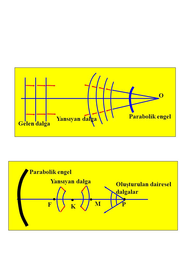 O Parabolik engel Yansıyan dalga Gelen dalga Parabolik engel Yansıyan dalga Oluşturulan dairesel dalgalar F K M P