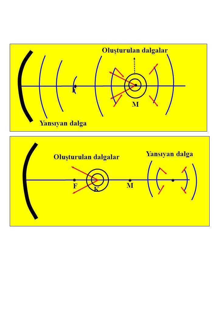 Yansıyan dalga Oluşturulan dalgalar F M K Yansıyan dalga Oluşturulan dalgalar F M