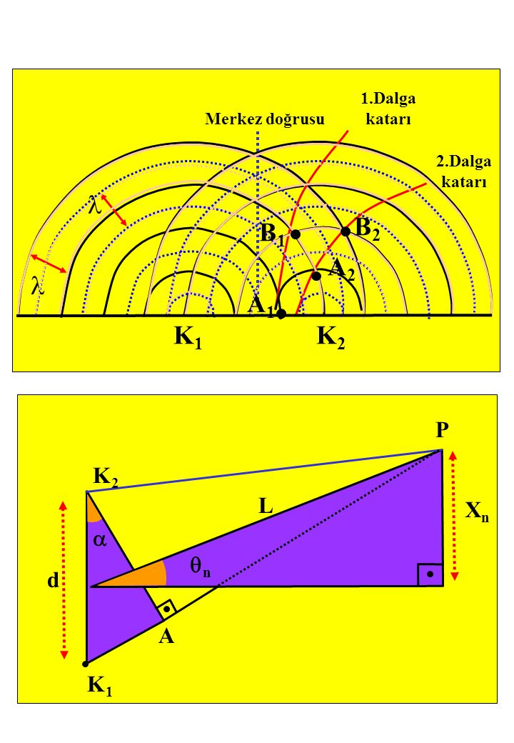 K1K1 K2K2 B1B1 B2B2 A1A1 A2A2 Merkez doğrusu 1.Dalga katarı 2.Dalga katarı  nn XnXn K1K1 P K2K2 d A L