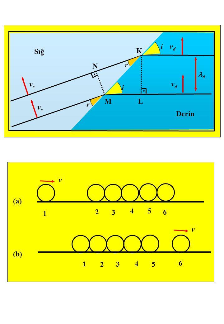 Derin Sığ vsvs vsvs vdvd vdvd r r i i ML K N d v v (b) (a) 1 2 3 45 6 6 5 4 32 1