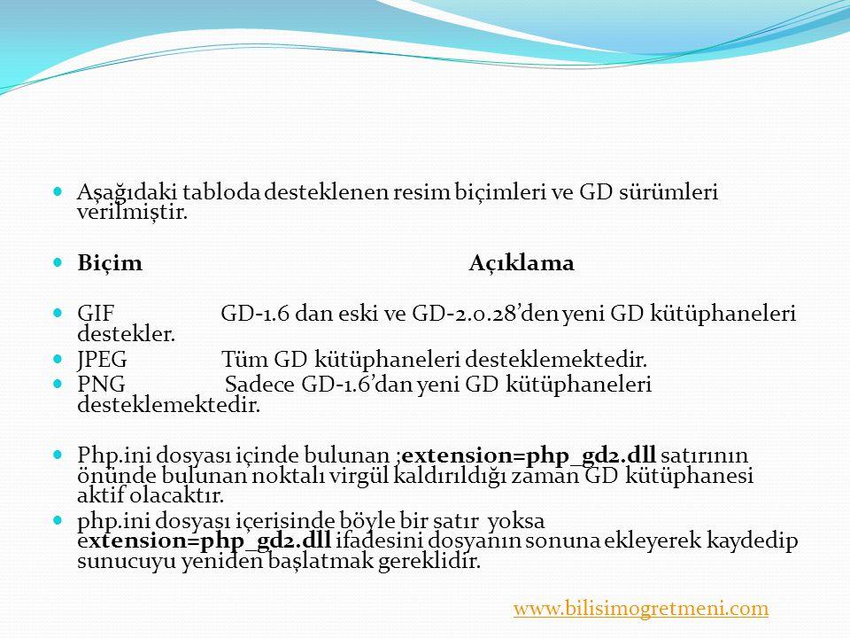 www.bilisimogretmeni.com Aşağıdaki tabloda desteklenen resim biçimleri ve GD sürümleri verilmiştir. Biçim Açıklama GIF GD-1.6 dan eski ve GD-2.0.28'de