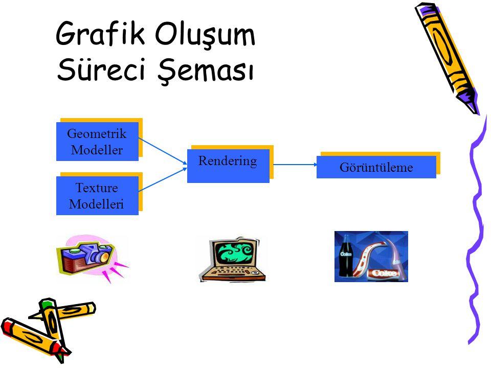 Grafik Oluşum Süreci Şeması Rendering Texture Modelleri Görüntüleme Geometrik Modeller