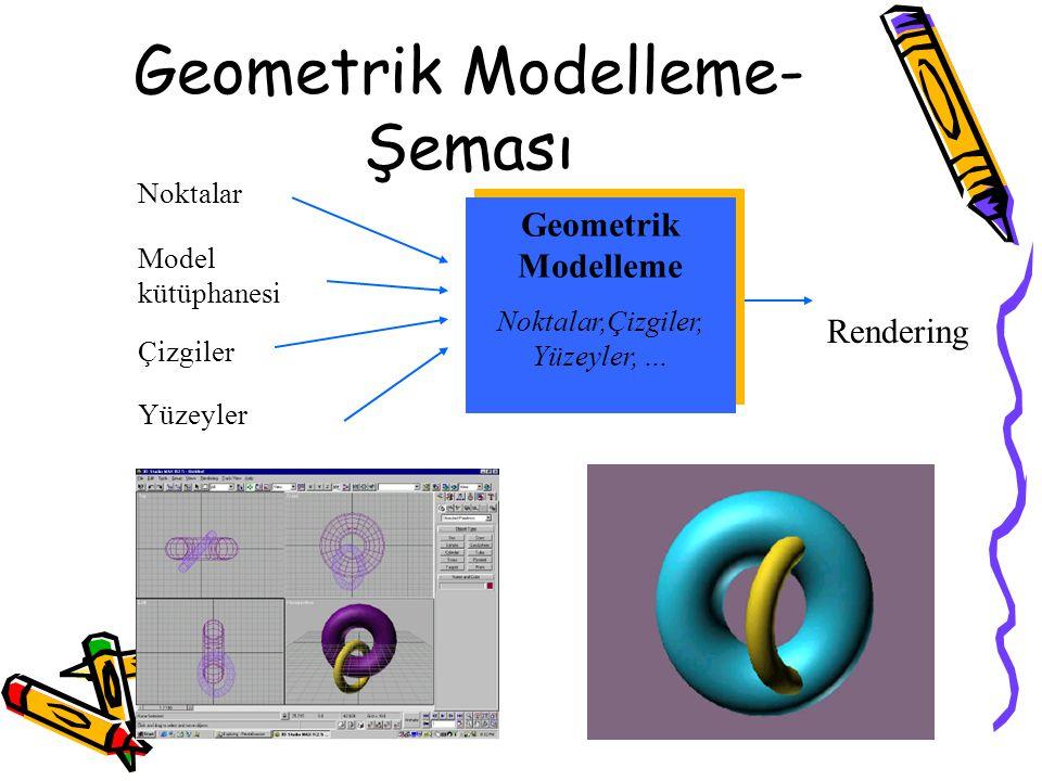 Geometrik Modelleme- Şeması Rendering Noktalar Yüzeyler Model kütüphanesi Çizgiler Geometrik Modelleme Noktalar,Çizgiler, Yüzeyler, … Geometrik Modell