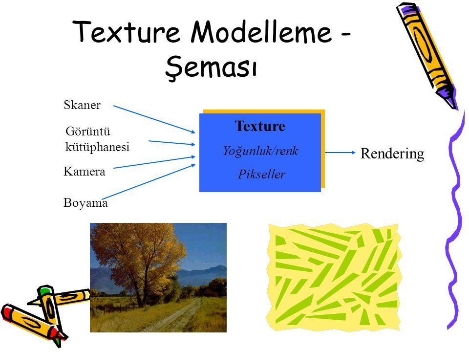 Texture Modelleme - Şeması Rendering Skaner Boyama Görüntü kütüphanesi Kamera Texture Yoğunluk/renk Pikseller Texture Yoğunluk/renk Pikseller