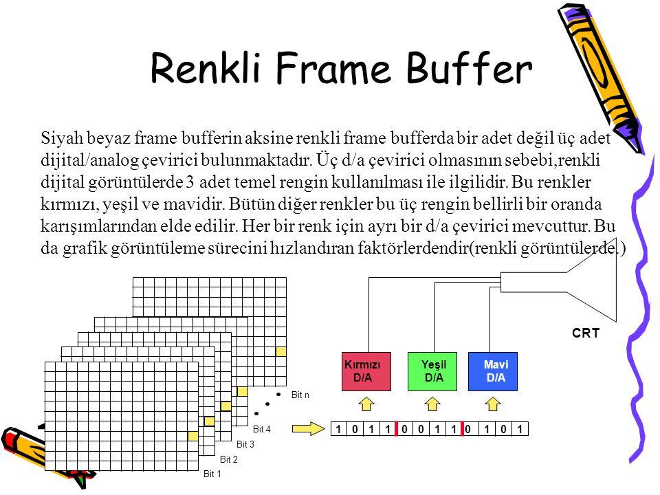 Renkli Frame Buffer 10110011 Bit 1 Bit 2 Bit 3 Bit 4 Bit n CRT 0101 Kırmızı D/A Yeşil D/A Mavi D/A Siyah beyaz frame bufferin aksine renkli frame buff