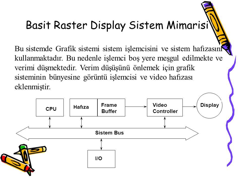 Basit Raster Display Sistem Mimarisi Sistem Bus CPU Hafıza Frame Buffer Video Controller I/O Display Bu sistemde Grafik sistemi sistem işlemcisini ve