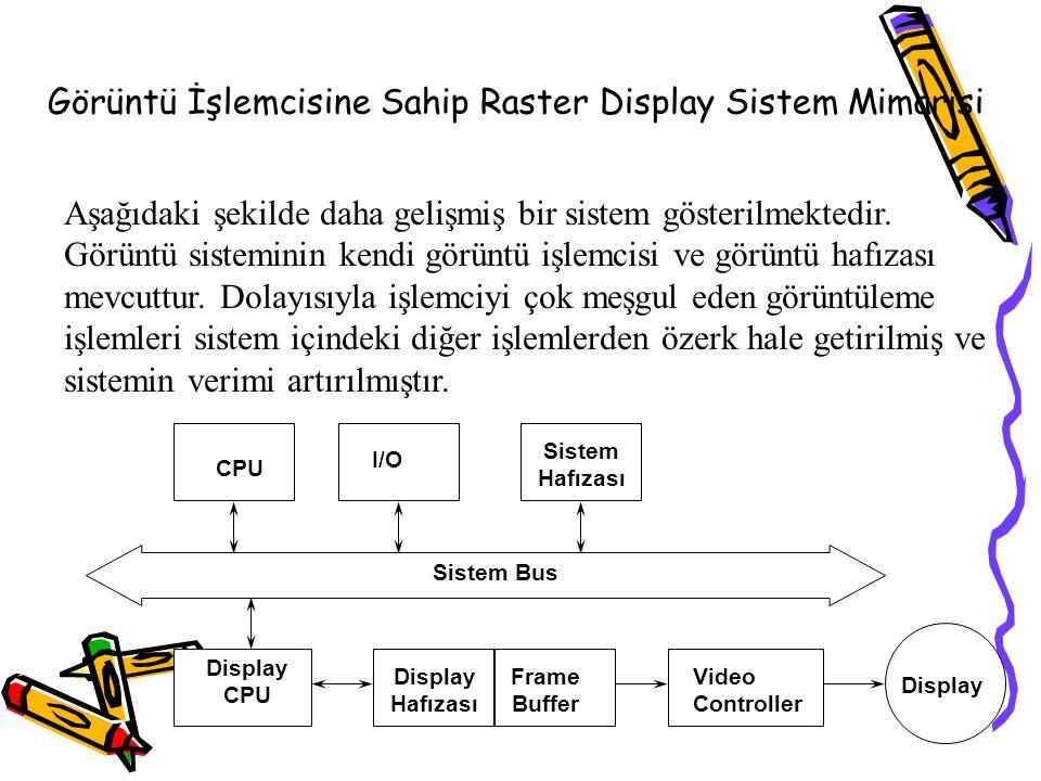 Görüntü İşlemcisine Sahip Raster Display Sistem Mimarisi Sistem Bus CPU Display Hafızası Frame Buffer I/O Video Controller Display CPU Sistem Hafızası