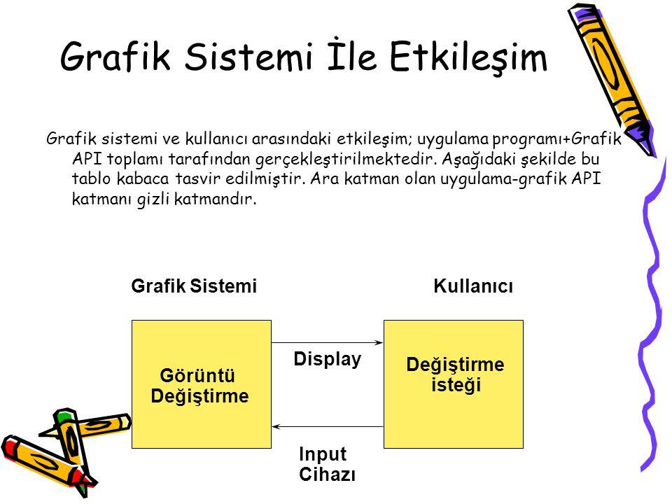 Grafik Sistemi İle Etkileşim Görüntü Değiştirme isteği Grafik SistemiKullanıcı Input Cihazı Display Grafik sistemi ve kullanıcı arasındaki etkileşim;