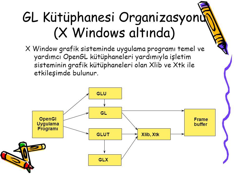 GL Kütüphanesi Organizasyonu (X Windows altında) OpenGl Uygulama Programı GLU GL GLUT GLX Xlib, Xtk Frame buffer X Window grafik sisteminde uygulama p