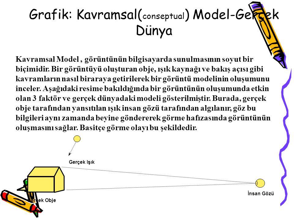 Grafik: Kavramsal( conseptual ) Model- Bilgisayar Dünyası İnsan Gözü Grafik Sistemi Gerçek Obje Görüntüleme Cihazı Sentetik Model Sentetik Kamera Sentetik Işık Kaynağı Bigisayar dünyasında ise gerçek dünyanın yapay ve sanal bir modeli mevcuttur.