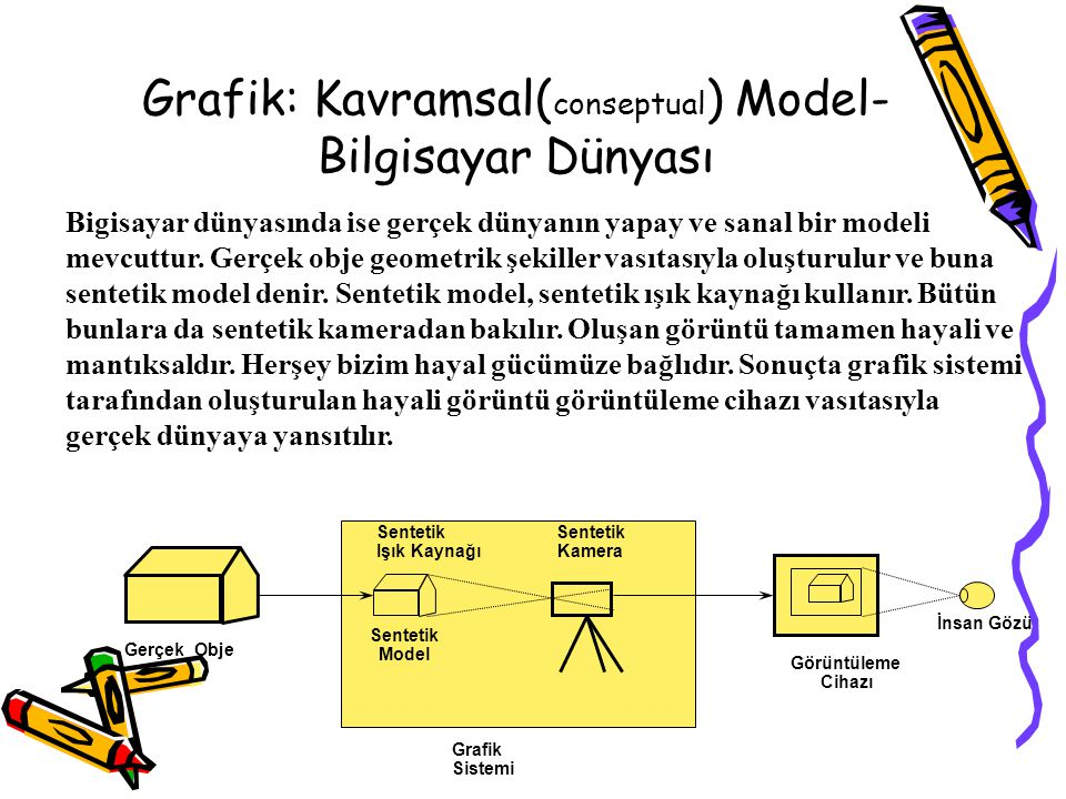 Grafik: Kavramsal( conseptual ) Model- Bilgisayar Dünyası İnsan Gözü Grafik Sistemi Gerçek Obje Görüntüleme Cihazı Sentetik Model Sentetik Kamera Sent