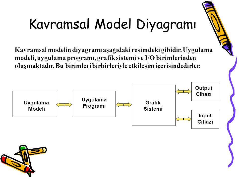 Kavramsal Model Diyagramı Uygulama Modeli Uygulama Programı Grafik Sistemi Output Cihazı Input Cihazı Kavramsal modelin diyagramı aşağıdaki resimdeki