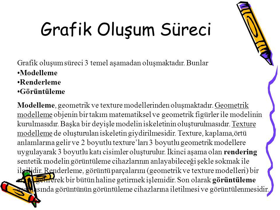 Grafik Oluşum Süreci Grafik oluşum süreci 3 temel aşamadan oluşmaktadır. Bunlar Modelleme Renderleme Görüntüleme Modelleme, geometrik ve texture model