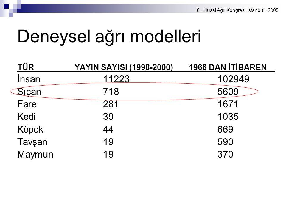 8. Ulusal Ağrı Kongresi-İstanbul - 2005 Deneysel ağrı modelleri TÜRYAYIN SAYISI (1998-2000)1966 DAN İTİBAREN İnsan11223102949 Sıçan7185609 Fare2811671