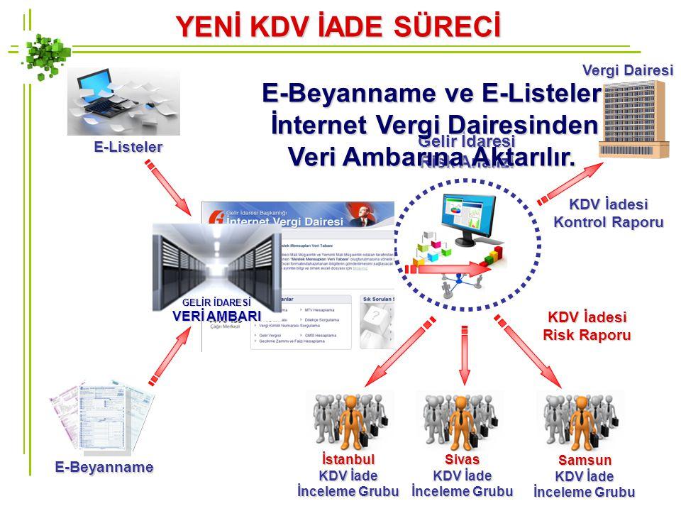 Vergi Dairesi KDV İadesi Kontrol Raporu Gelir İdaresi Risk Analizi Samsun KDV İade İnceleme Grubu Sivas İstanbul YENİ KDV İADE SÜRECİ KDV İadesi Risk