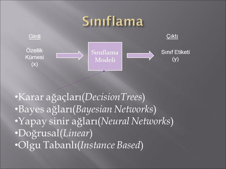 Sınıflama Modeli Özellik Kümesi (x) Sınıf Etiketi (y) Girdi Çıktı Karar ağaçları( DecisionTrees ) Bayes ağları( Bayesian Networks ) Yapay sinir ağları( Neural Networks ) Doğrusal( Linear ) Olgu Tabanlı( Instance Based )