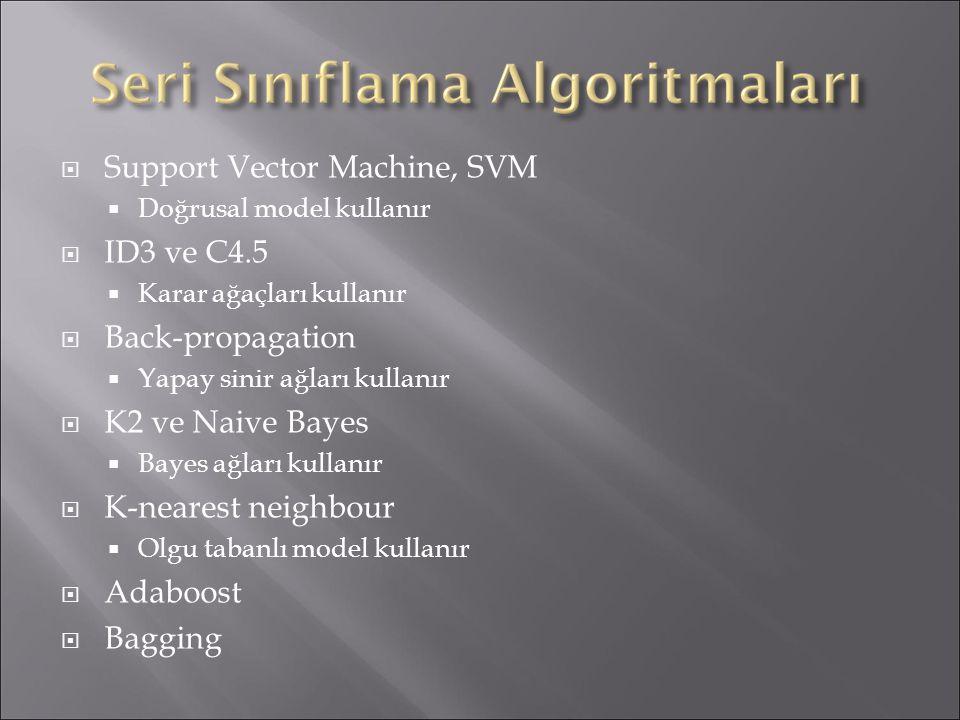  Support Vector Machine, SVM  Doğrusal model kullanır  ID3 ve C4.5  Karar ağaçları kullanır  Back-propagation  Yapay sinir ağları kullanır  K2 ve Naive Bayes  Bayes ağları kullanır  K-nearest neighbour  Olgu tabanlı model kullanır  Adaboost  Bagging