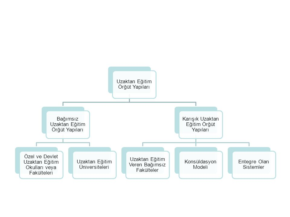 Uzaktan Eğitim Örğüt Yapıları Bağımsız Uzaktan Eğitim Örğüt Yapıları Özel ve Devlet Uzaktan Eğitim Okulları veya Fakülteleri Uzaktan Eğitim Üniversite