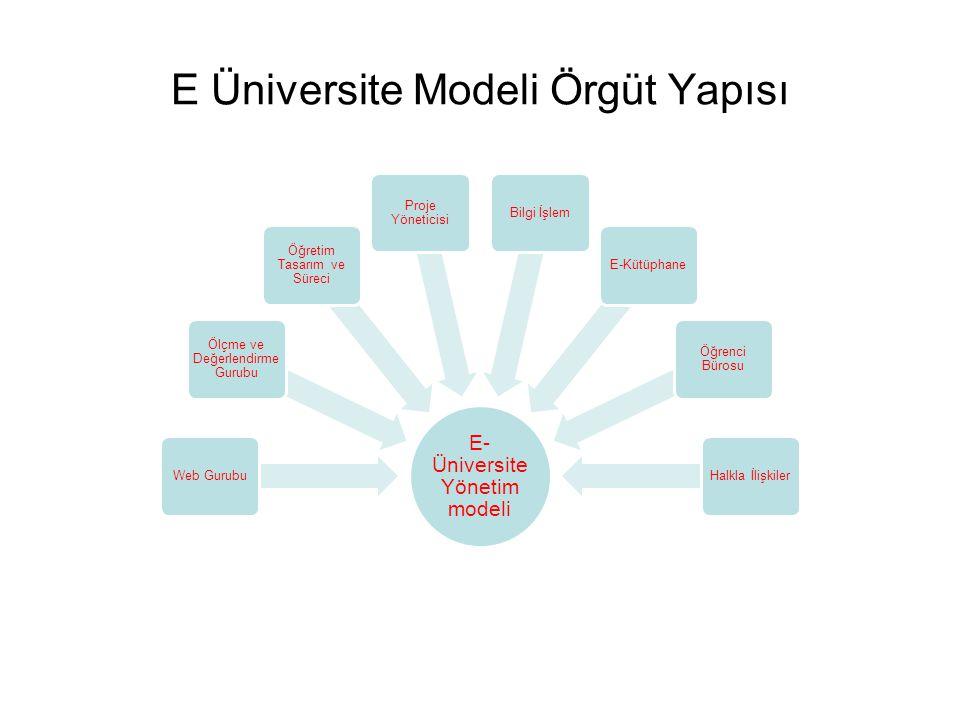 E Üniversite Modeli Örgüt Yapısı E- Üniversite Yönetim modeli Web Gurubu Ölçme ve Değerlendirme Gurubu Öğretim Tasarım ve Süreci Proje Yöneticisi Bilgi İşlemE-Kütüphane Öğrenci Bürosu Halkla İlişkiler