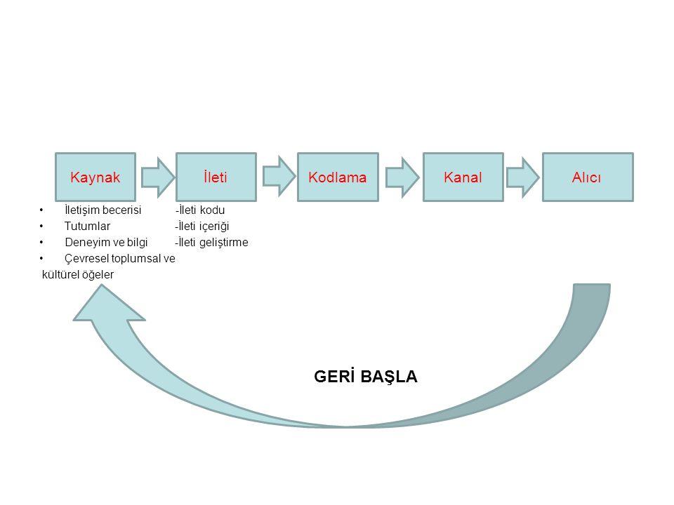 İletişim becerisi -İleti kodu Tutumlar -İleti içeriği Deneyim ve bilgi -İleti geliştirme Çevresel toplumsal ve kültürel öğeler GERİ BAŞLA Kaynakİleti AlıcıKanal Kodlama