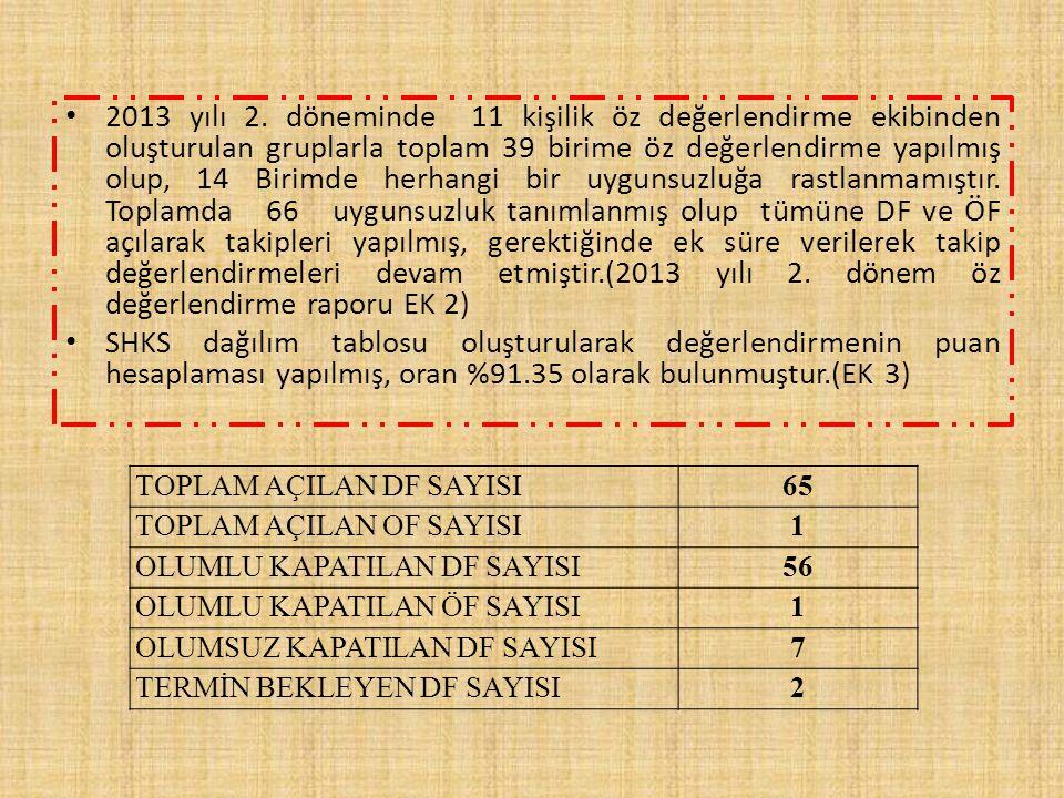 2013 yılı 2. döneminde 11 kişilik öz değerlendirme ekibinden oluşturulan gruplarla toplam 39 birime öz değerlendirme yapılmış olup, 14 Birimde herhang