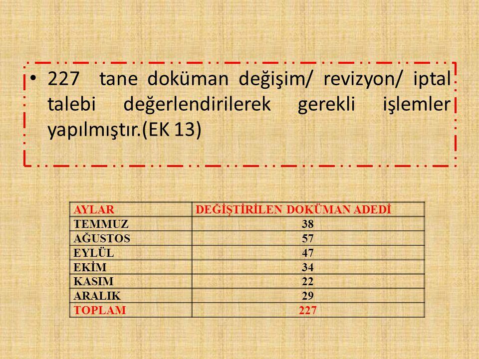 227 tane doküman değişim/ revizyon/ iptal talebi değerlendirilerek gerekli işlemler yapılmıştır.(EK 13) AYLARDEĞİŞTİRİLEN DOKÜMAN ADEDİ TEMMUZ38 AĞUST