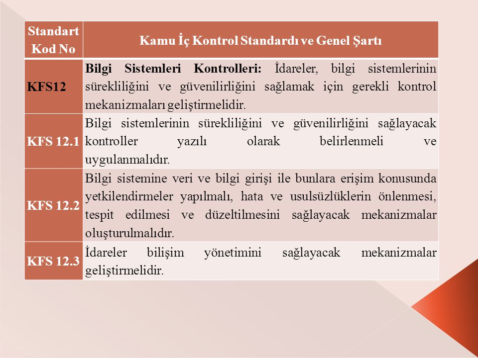 Standart Kod No Kamu İç Kontrol Standardı ve Genel Şartı KFS12 Bilgi Sistemleri Kontrolleri: İdareler, bilgi sistemlerinin sürekliliğini ve güvenilirliğini sağlamak için gerekli kontrol mekanizmaları geliştirmelidir.