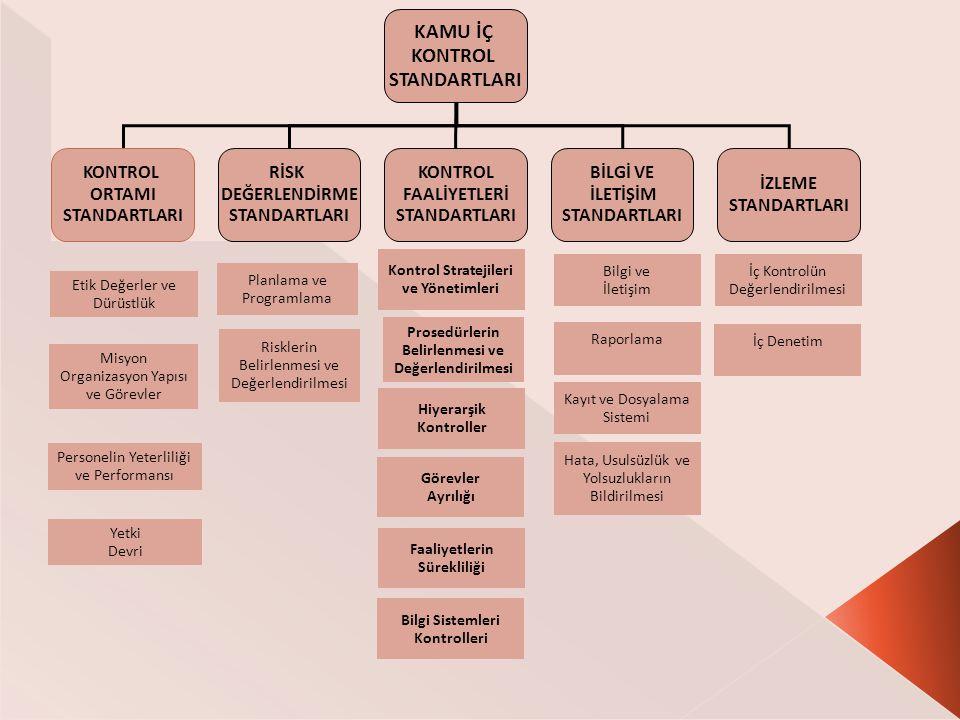 KAMU İÇ KONTROL STANDARTLARI KONTROL ORTAMI STANDARTLARI RİSK DEĞERLENDİRME STANDARTLARI KONTROL FAALİYETLERİ STANDARTLARI BİLGİ VE İLETİŞİM STANDARTLARI İZLEME STANDARTLARI Etik Değerler ve Dürüstlük Planlama ve Programlama Kontrol Stratejileri ve Yönetimleri Bilgi ve İletişim İç Kontrolün Değerlendirilmesi Misyon Organizasyon Yapısı ve Görevler Hiyerarşik Kontroller Risklerin Belirlenmesi ve Değerlendirilmesi Prosedürlerin Belirlenmesi ve Değerlendirilmesi Raporlama İç Denetim Hata, Usulsüzlük ve Yolsuzlukların Bildirilmesi Kayıt ve Dosyalama Sistemi Bilgi Sistemleri Kontrolleri Faaliyetlerin Sürekliliği Görevler Ayrılığı Personelin Yeterliliği ve Performansı Yetki Devri