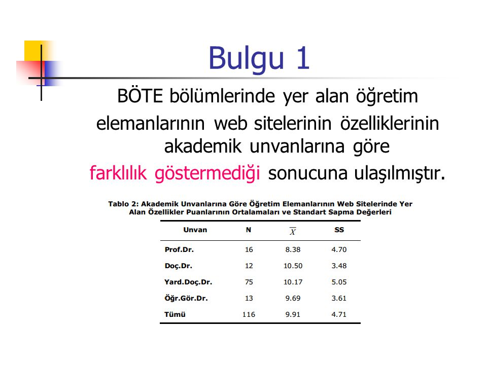 Bulgu 1 BÖTE bölümlerinde yer alan öğretim elemanlarının web sitelerinin özelliklerinin akademik unvanlarına göre farklılık göstermediği sonucuna ulaş