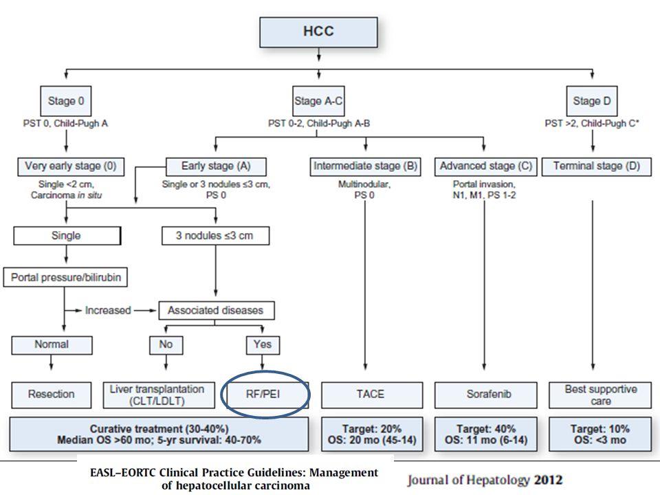 RFA –Cerrahi Karşılaştırma Huang J, Annals of Surgery 2010 115 RF, 115 cer., ≤5 cm HCC Rezeksiyon daha üstün(<3 cm lezyonlar dahil) Ort.