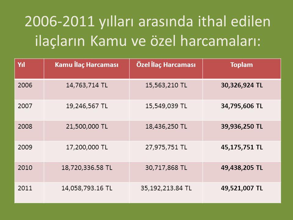 2006-2011 yılları arasında ithal edilen ilaçların Kamu ve özel harcamaları: YılKamu İlaç HarcamasıÖzel İlaç HarcamasıToplam 200614,763,714 TL15,563,21