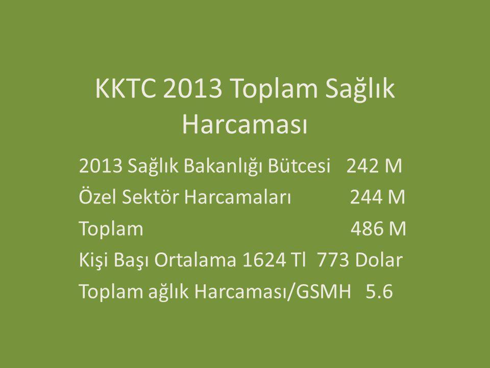 KKTC 2013 Toplam Sağlık Harcaması 2013 Sağlık Bakanlığı Bütcesi 242 M Özel Sektör Harcamaları 244 M Toplam 486 M Kişi Başı Ortalama 1624 Tl 773 Dolar