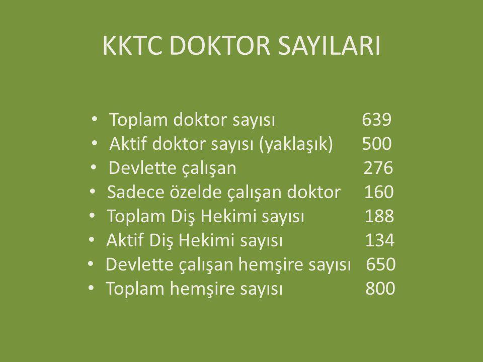 KKTC DOKTOR SAYILARI Toplam doktor sayısı 639 Aktif doktor sayısı (yaklaşık) 500 Devlette çalışan 276 Sadece özelde çalışan doktor 160 Toplam Diş Heki