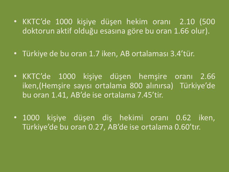 KKTC'de 1000 kişiye düşen hekim oranı 2.10 (500 doktorun aktif olduğu esasına göre bu oran 1.66 olur). Türkiye de bu oran 1.7 iken, AB ortalaması 3.4'