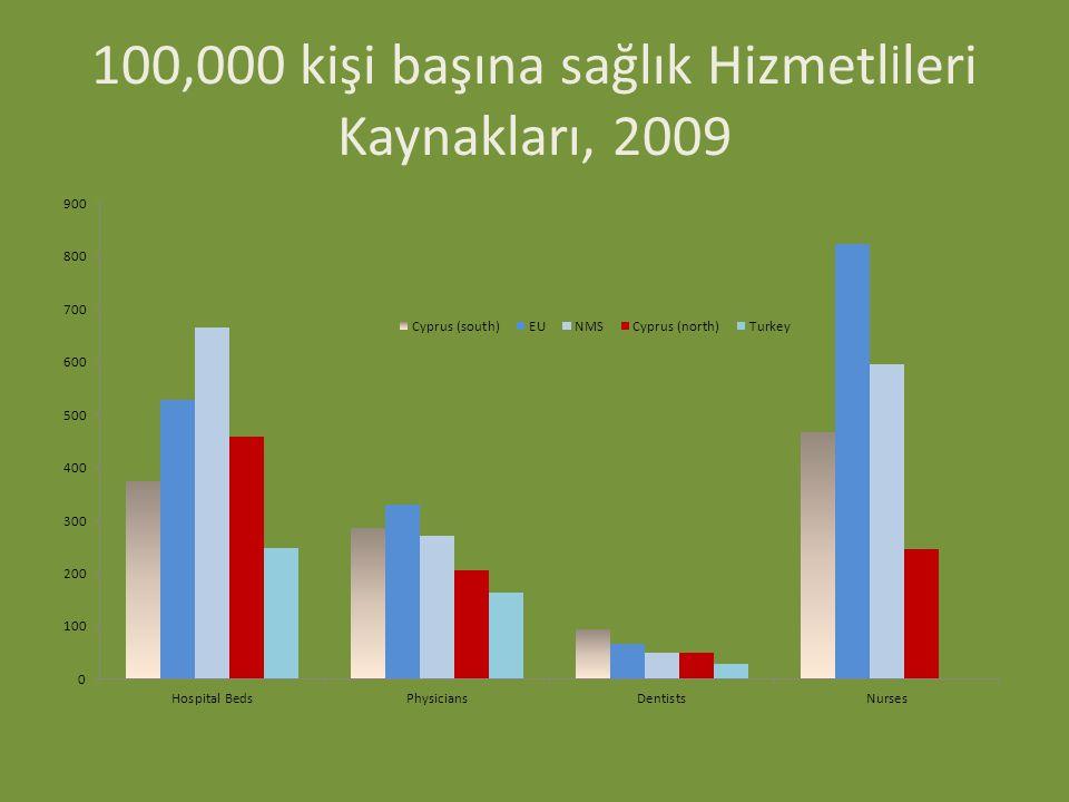 100,000 kişi başına sağlık Hizmetl İ leri Kaynakları, 2009
