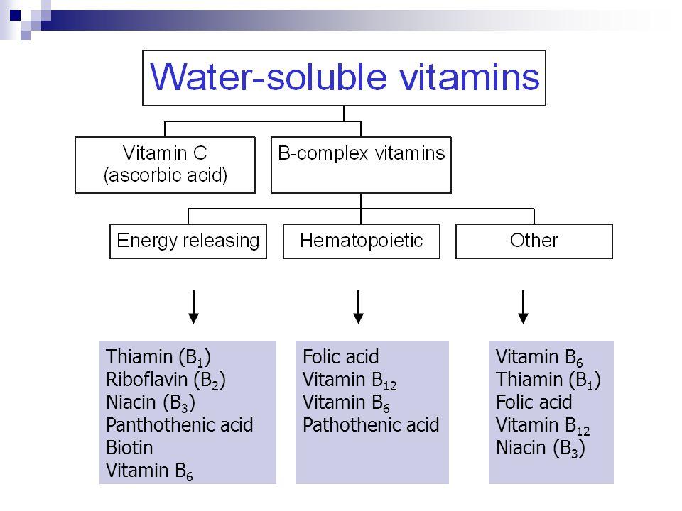 Thiamin (B 1 ) Riboflavin (B 2 ) Niacin (B 3 ) Panthothenic acid Biotin Vitamin B 6 Folic acid Vitamin B 12 Vitamin B 6 Pathothenic acid Vitamin B 6 Thiamin (B 1 ) Folic acid Vitamin B 12 Niacin (B 3 )
