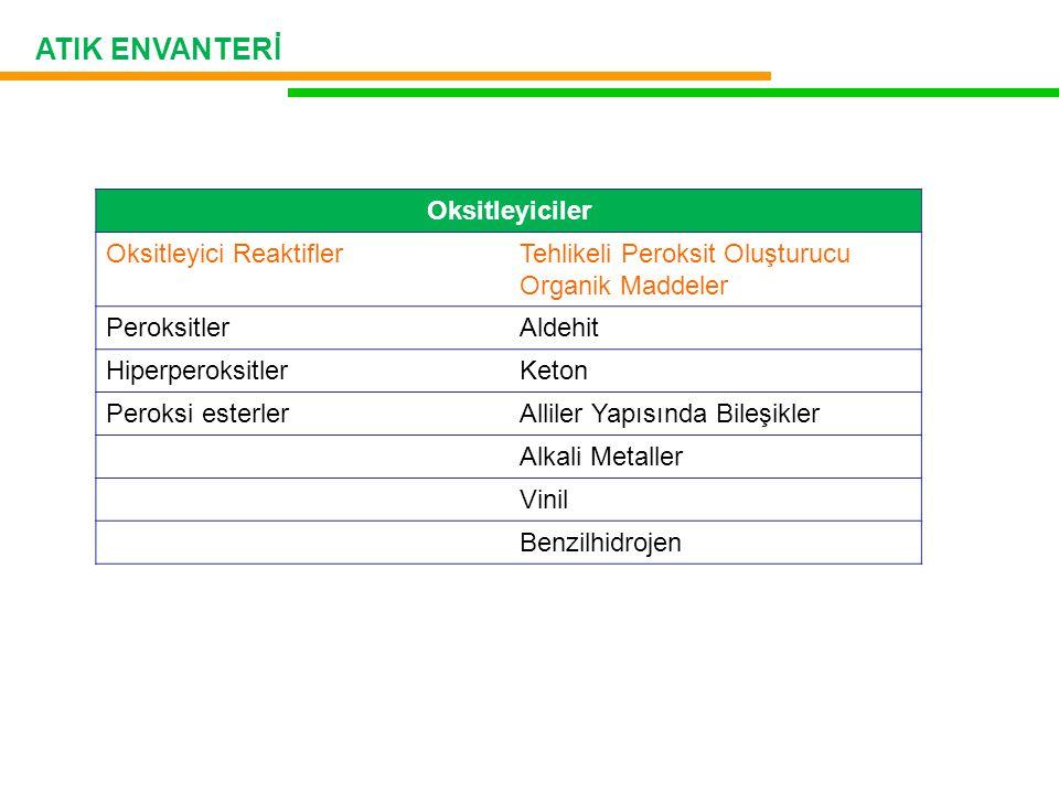Oksitleyiciler Oksitleyici ReaktiflerTehlikeli Peroksit Oluşturucu Organik Maddeler PeroksitlerAldehit HiperperoksitlerKeton Peroksi esterlerAlliler Yapısında Bileşikler Alkali Metaller Vinil Benzilhidrojen ATIK ENVANTERİ