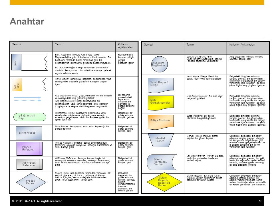 ©2011 SAP AG. All rights reserved.10 Anahtar SembolTanımKullanım Açıklamaları Bant: Accounts Payable Clerk veya Sales Representative gibi bir kullanıc