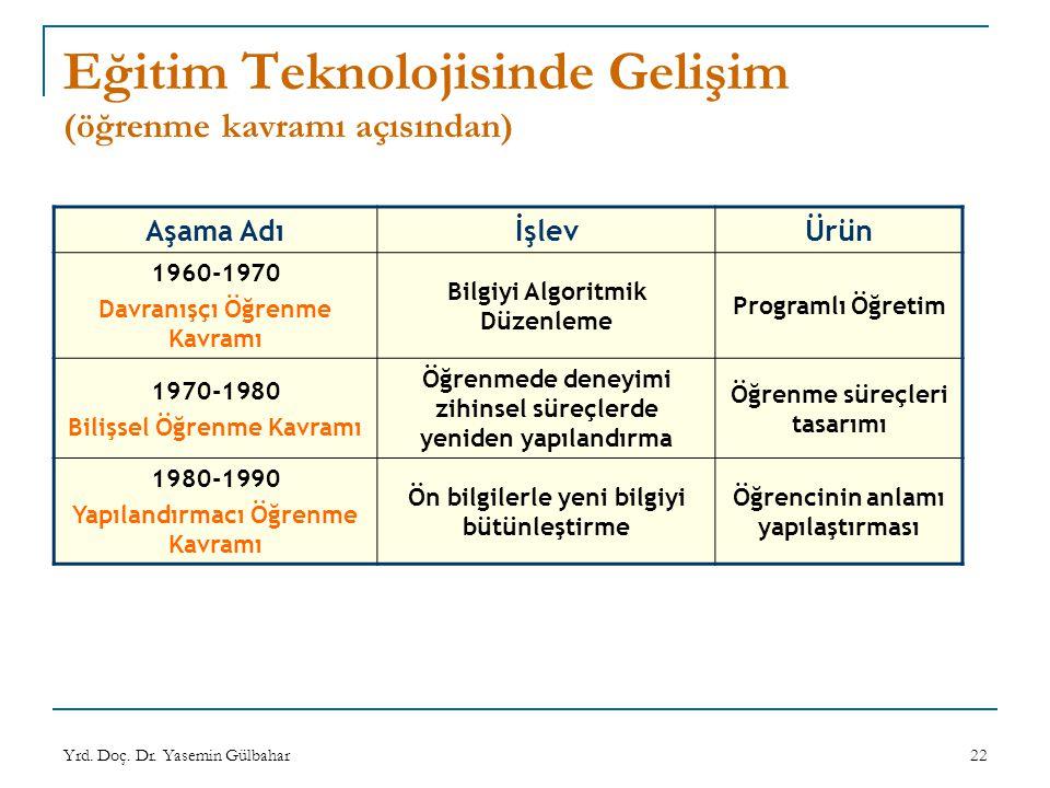 Yrd. Doç. Dr. Yasemin Gülbahar22 Eğitim Teknolojisinde Gelişim (öğrenme kavramı açısından) Aşama AdıİşlevÜrün 1960-1970 Davranışçı Öğrenme Kavramı Bil