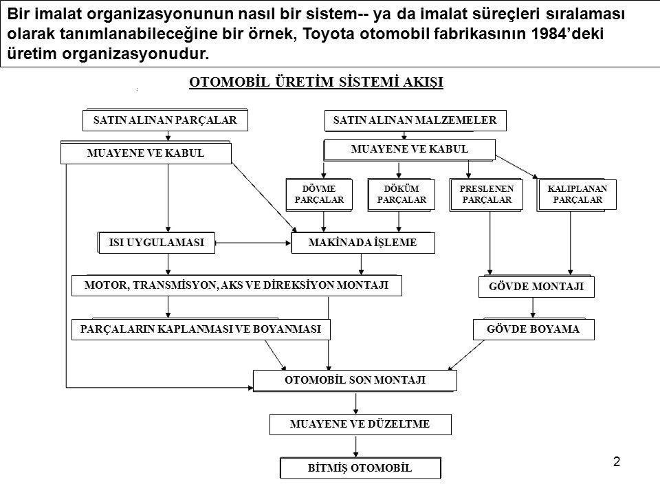 2 Bir imalat organizasyonunun nasıl bir sistem-- ya da imalat süreçleri sıralaması olarak tanımlanabileceğine bir örnek, Toyota otomobil fabrikasının 1984'deki üretim organizasyonudur.