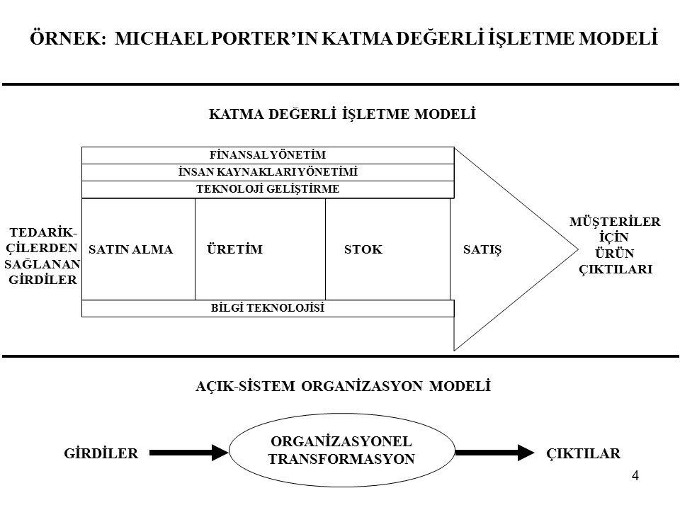 4 ÖRNEK: MICHAEL PORTER'IN KATMA DEĞERLİ İŞLETME MODELİ SATIN ALMA ÜRETİM STOK SATIŞ ORGANİZASYONEL TRANSFORMASYON ÇIKTILARGİRDİLER AÇIK-SİSTEM ORGANİZASYON MODELİ KATMA DEĞERLİ İŞLETME MODELİ TEDARİK- ÇİLERDEN SAĞLANAN GİRDİLER MÜŞTERİLER İÇİN ÜRÜN ÇIKTILARI TEKNOLOJİ GELİŞTİRME İNSAN KAYNAKLARI YÖNETİMİ FİNANSAL YÖNETİM BİLGİ TEKNOLOJİSİ
