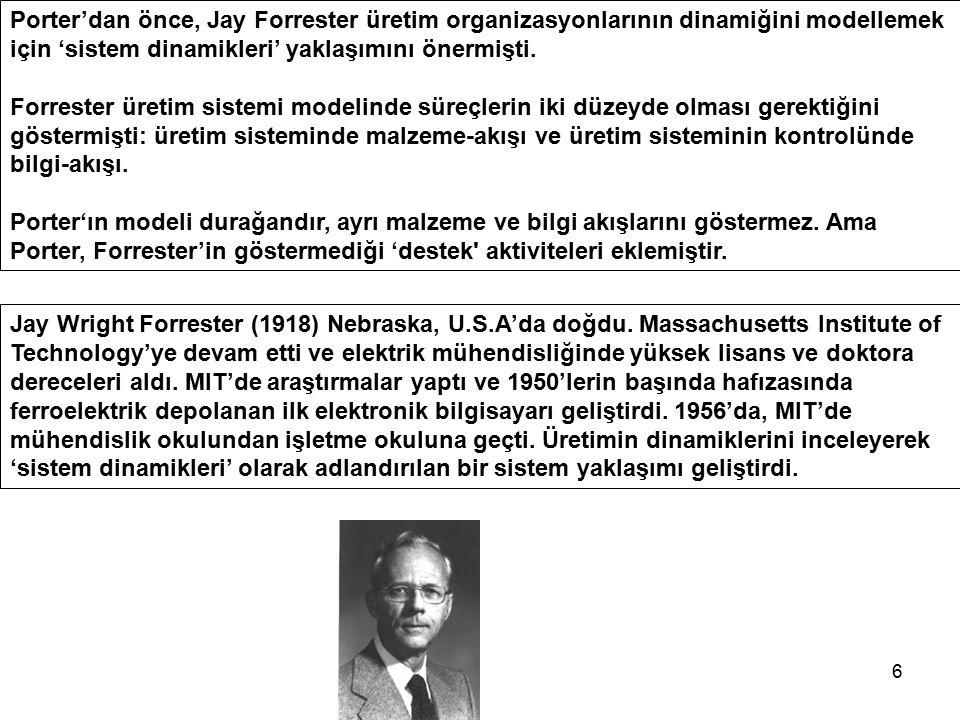 6 Porter'dan önce, Jay Forrester üretim organizasyonlarının dinamiğini modellemek için 'sistem dinamikleri' yaklaşımını önermişti. Forrester üretim si