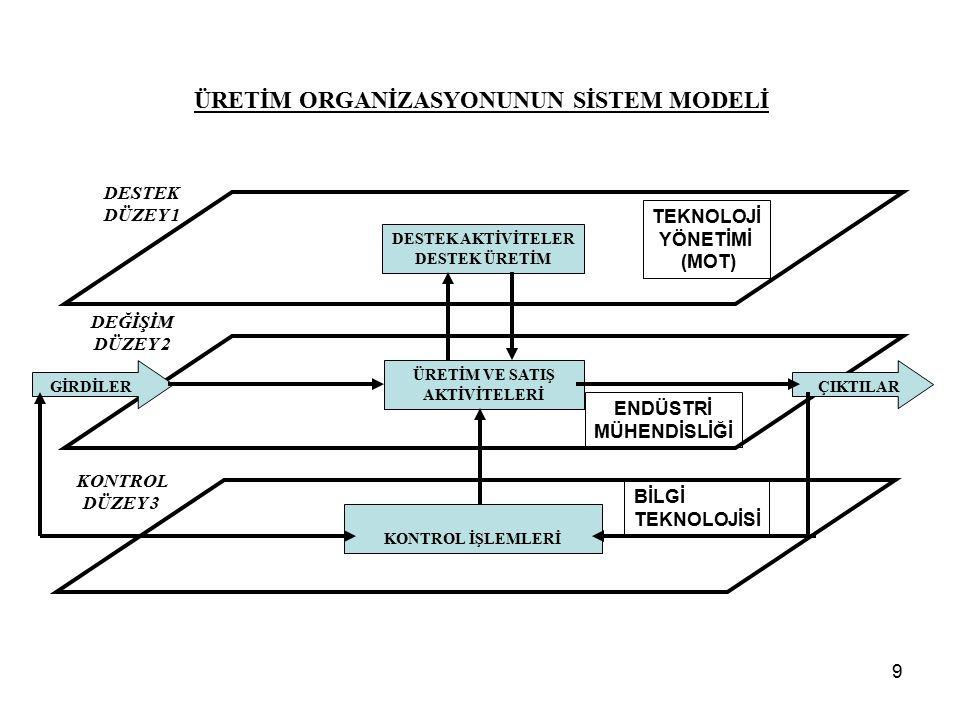 9 ÜRETİM ORGANİZASYONUNUN SİSTEM MODELİ GİRDİLERÇIKTILAR DESTEK DÜZEY 1 DEĞİŞİM DÜZEY 2 KONTROL DÜZEY 3 DESTEK AKTİVİTELER DESTEK ÜRETİM ÜRETİM VE SAT